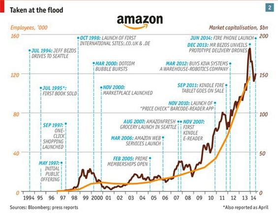 amzon2 亚马逊20年不败的秘密