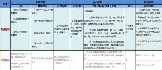 taobao45 如何在淘宝获取更多的流量
