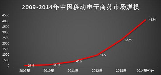 yidongdianshang10 十张图教你读懂移动电商业