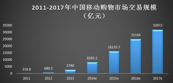 yidongdianshang15 十张图教你读懂移动电商业