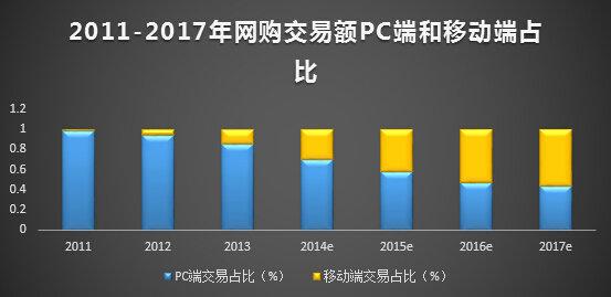 yidongdianshang16 十张图教你读懂移动电商业