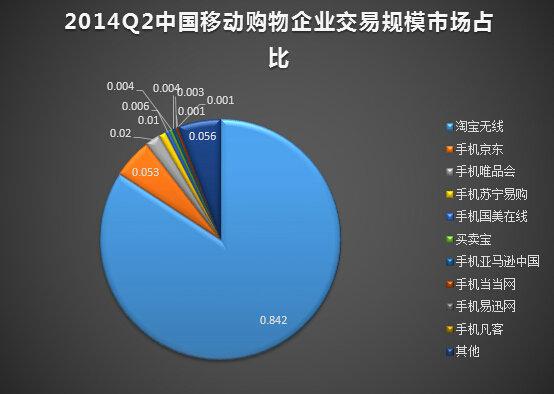 yidongdianshang17 十张图教你读懂移动电商业