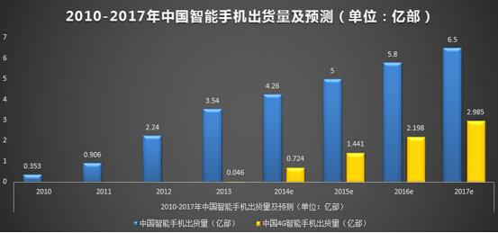 yidongdianshang18 十张图教你读懂移动电商业