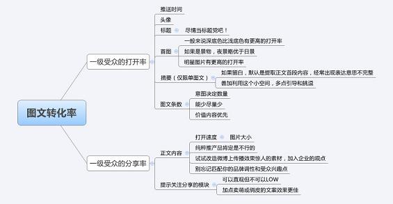 如何提高微信订阅号的图文转化率?