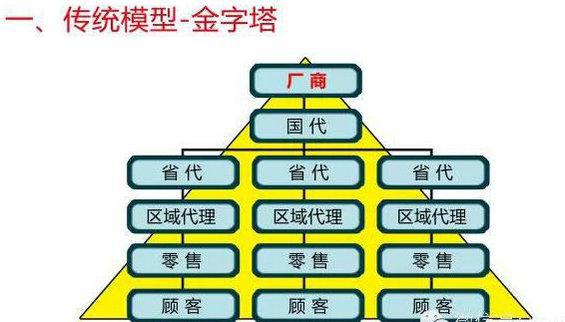 chuantongdianshang3 传统商业、电子商务、移动电商什么区别?