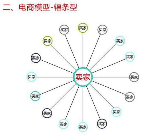 chuantongdianshang4 传统商业、电子商务、移动电商什么区别?