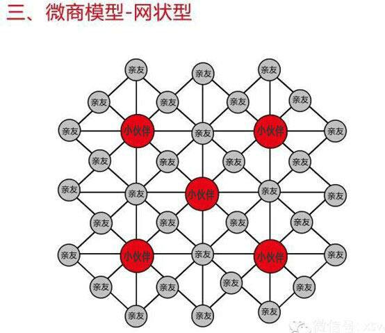 chuantongdianshang5 传统商业、电子商务、移动电商什么区别?