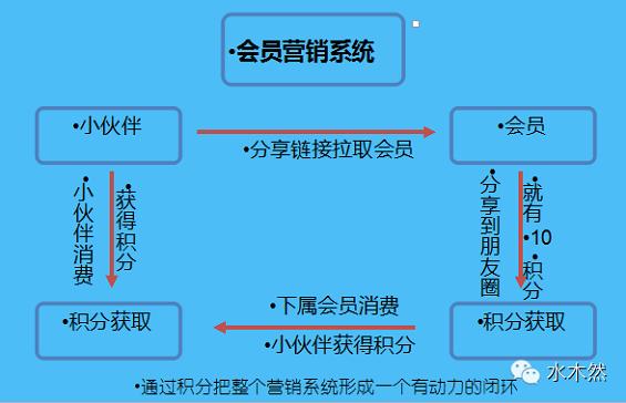 chuantongdianshang6 传统商业、电子商务、移动电商什么区别?