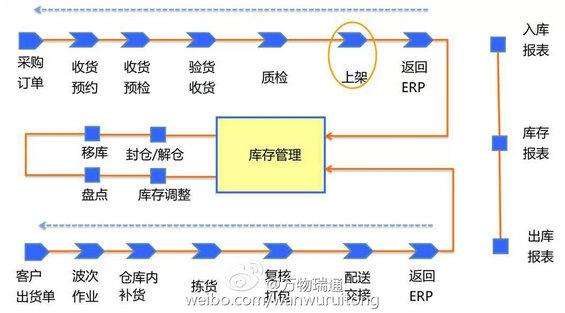 电商仓储物流的规划及信息系统分析