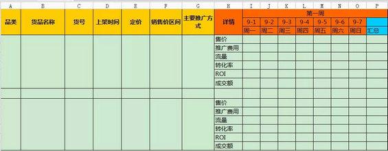4 淘宝电商运营必备表格