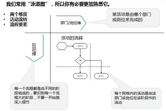 产品经理业务流程图的绘制流程
