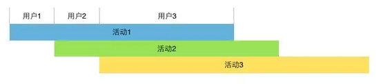 2.webp 6 活动设计七宗罪,伤用户更伤产品!