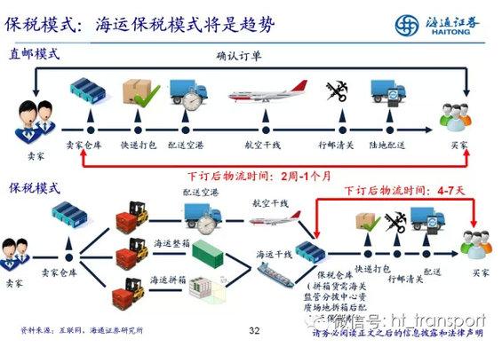 7.webp 22 干货:读了这32张PPT,跨境电商你就搞清楚了!