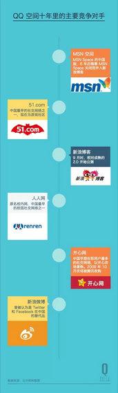 7.webp 7 QQ空间十年了,为何这个社交网络依然活跃?