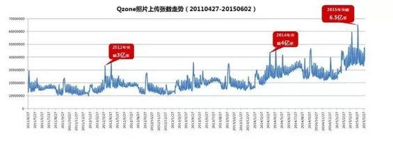 8.webp 6 QQ空间十年了,为何这个社交网络依然活跃?