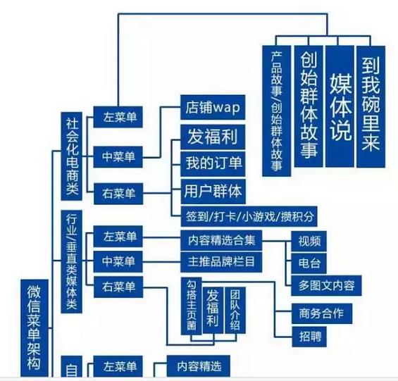 176 史上最全的微信运营架构思维导图