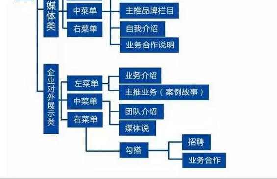 254 史上最全的微信运营架构思维导图