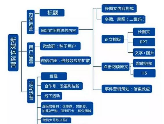 340 史上最全的微信运营架构思维导图