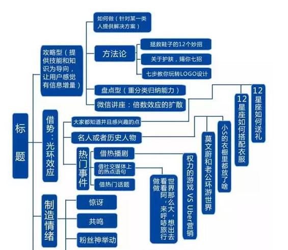534 史上最全的微信运营架构思维导图