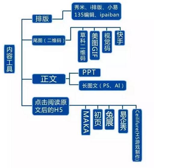 720 史上最全的微信运营架构思维导图