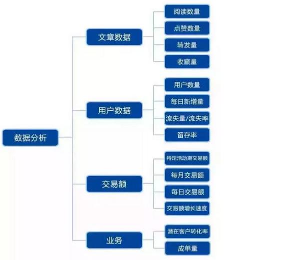 817 史上最全的微信运营架构思维导图