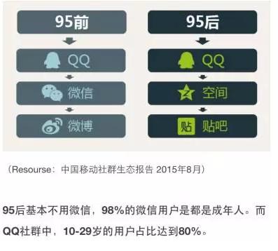 163 新浪微博+QQ公众号微电商运营攻略解读(深度实操好文)