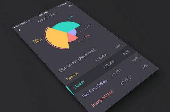 App最该关心什么数据指标有哪些?