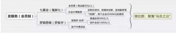816 最全自媒体盈利模式解析(含鬼脚七、深夜发媸、罗辑思维、吴晓波频道等知名大号)