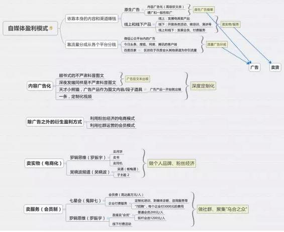 915 最全自媒体盈利模式解析(含鬼脚七、深夜发媸、罗辑思维、吴晓波频道等知名大号)