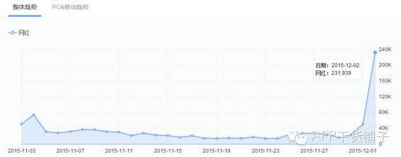 198 百家网红微博运营经验,揭秘社交电商背后的暴利