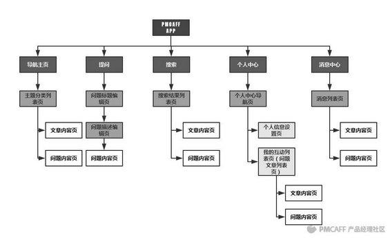3.產品結構圖