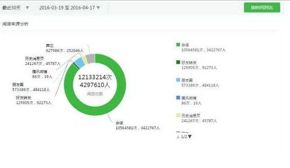 943 微信红利期过了,我是如何在1年内做到100万微信粉丝的?