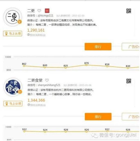 """170 数百万粉丝顶级大号""""二更食堂""""商业模式+变现模式大曝光"""