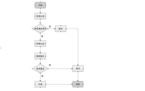 流程图)     场景三:脑海中的想法画出来  推荐工具:笔和纸  设计产品图片