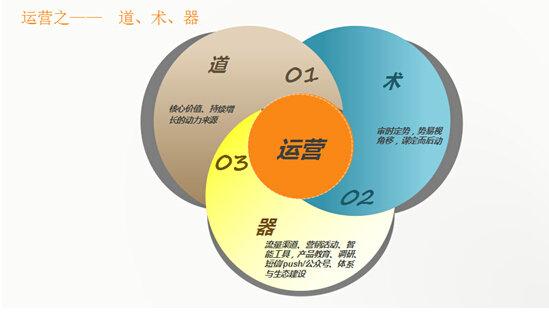 410 528兑吧•运营直升机北京站沙龙活动分享
