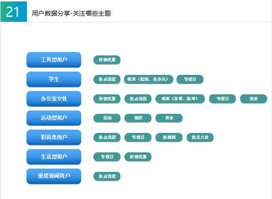 710 528兑吧•运营直升机北京站沙龙活动分享