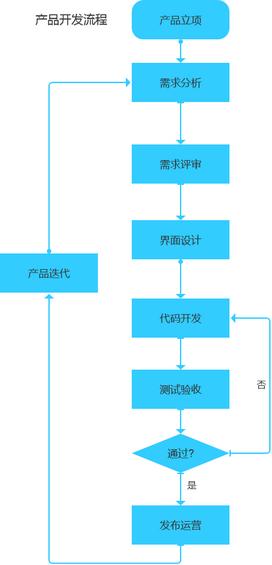 25 移动App开发规范流程全解析