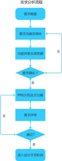 34 移动App开发规范流程全解析