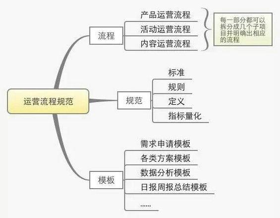 37 一份完整的运营方案应包含的七个方面
