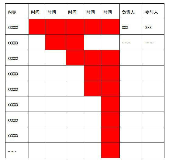 57 一份完整的运营方案应包含的七个方面