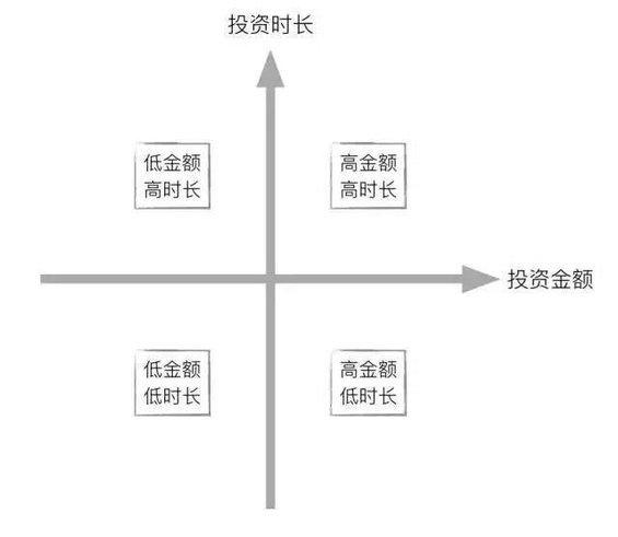 49 3个步骤+3个模型,极简数据分析法