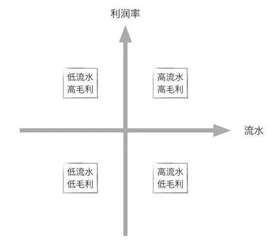 56 3个步骤+3个模型,极简数据分析法