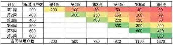 76 3个步骤+3个模型,极简数据分析法
