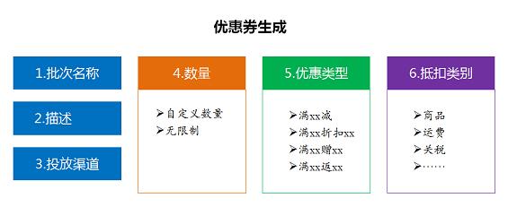 217 优惠券产品设计攻略:优惠券设计的四个要点