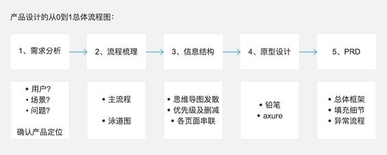 29 产品设计的从0到1全流程:以优惠券为例