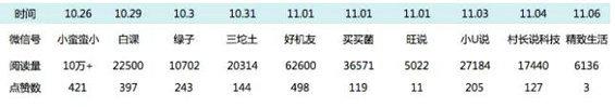 416 APP如何在零预算做到十万下载量
