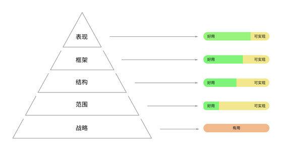 317 产品从0到1,该考虑哪些维度?