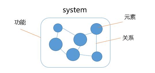 44 怎样用「系统思维」基本框架,拆解复杂的运营问题?