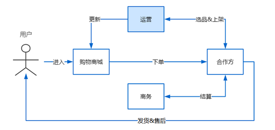 53 怎样用「系统思维」基本框架,拆解复杂的运营问题?