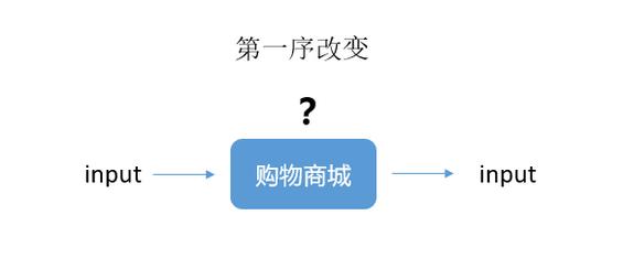 62 怎样用「系统思维」基本框架,拆解复杂的运营问题?